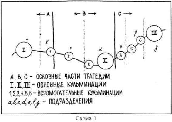 Чехов М. А. Литературное